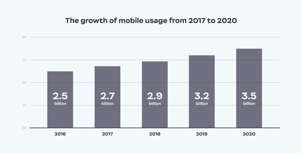 Mobile_usage_Ester_Digital_infographic
