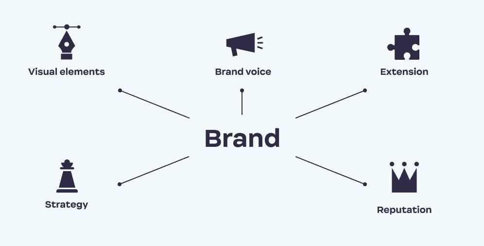 Brand_elements_Ester_Digital
