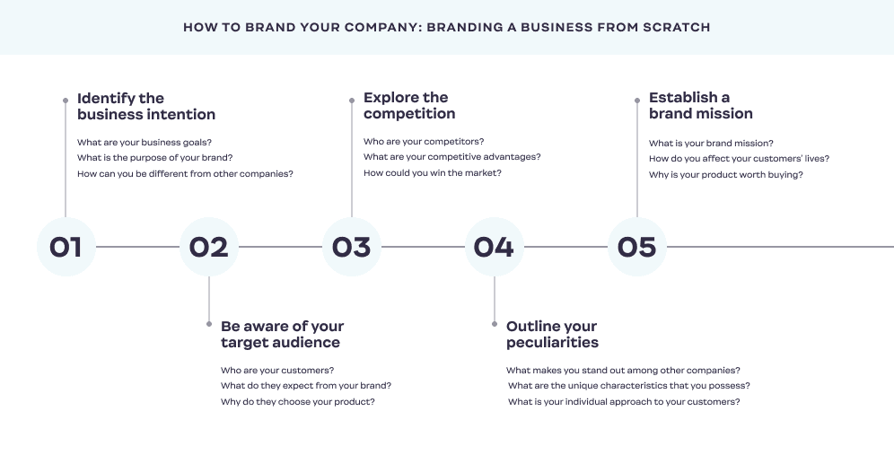 How-to-Brand_Your_Company_steps_1-5