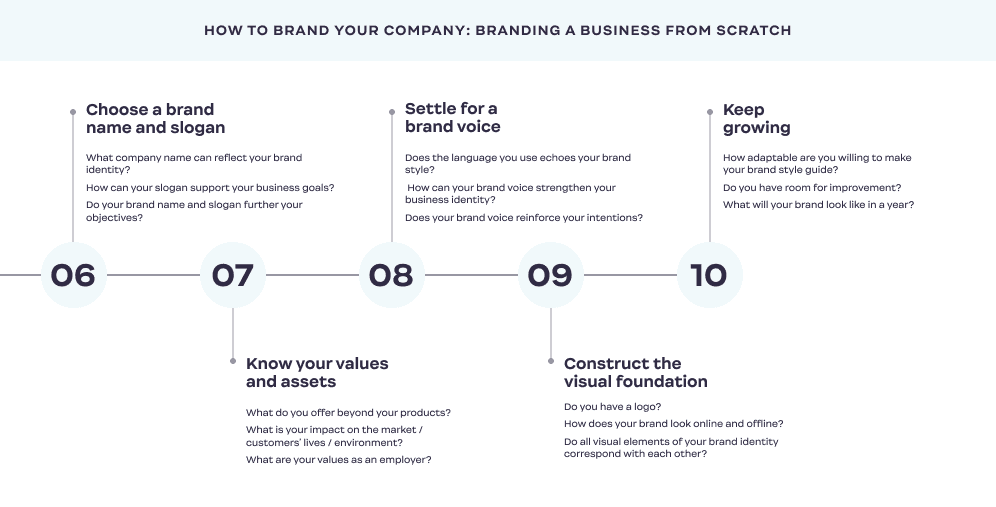 How-to-Brand_Your_Company_steps_6-10